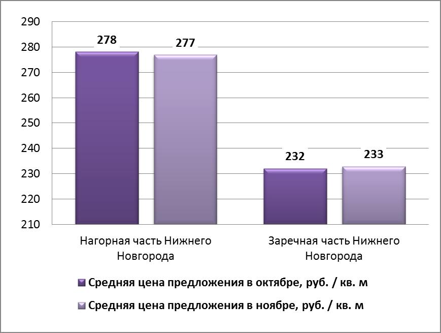Нижний новгород динамика цен на коммерческую недвижимость Аренда офиса 7 кв Расплетина улица